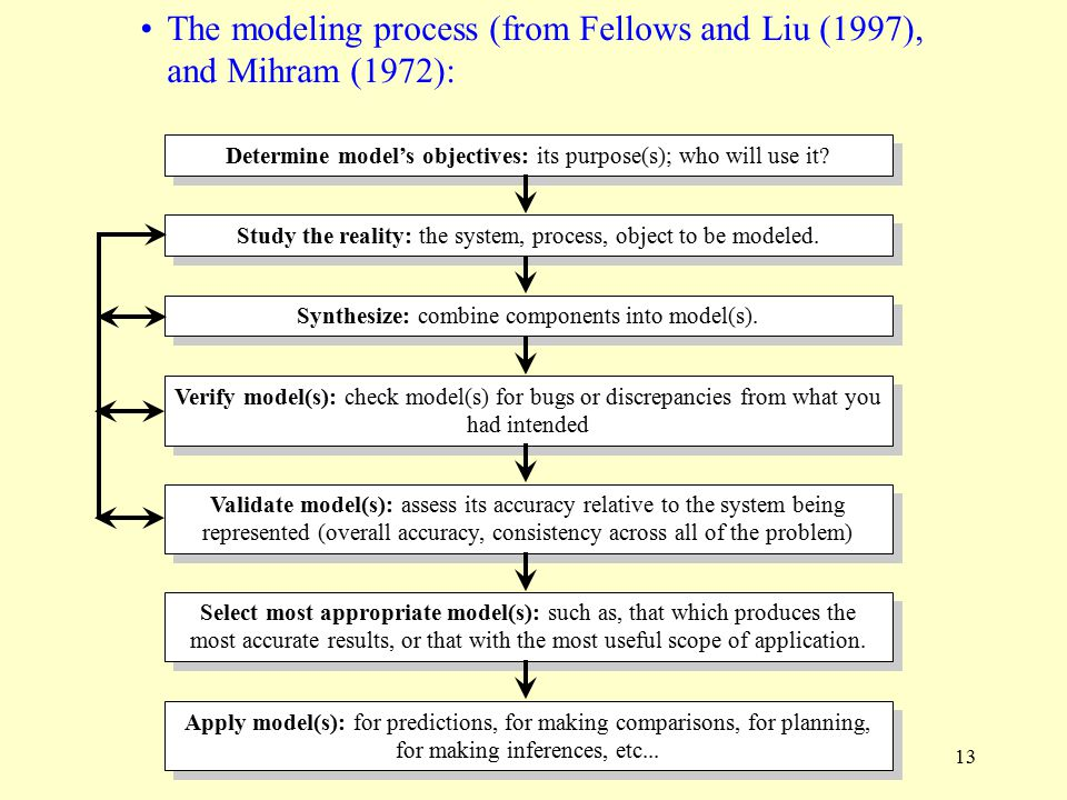 The modeling process (from Fellows and Liu (1997), and Mihram (1972):