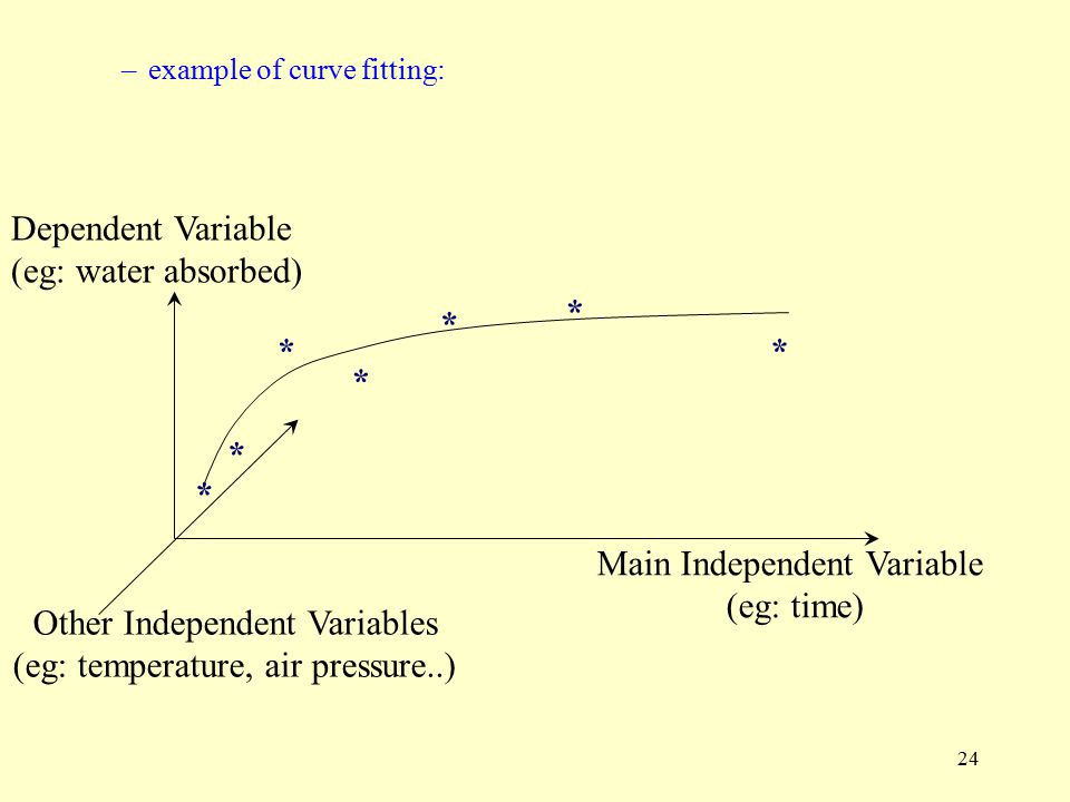 Main Independent Variable (eg: time) Other Independent Variables