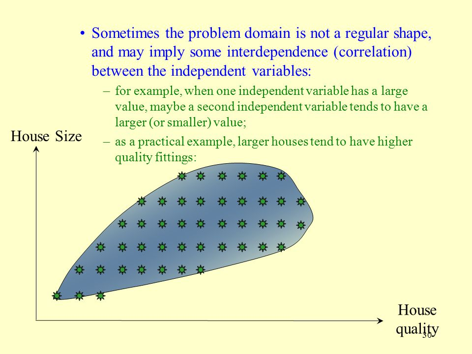 Sometimes the problem domain is not a regular shape, and may imply some interdependence (correlation) between the independent variables: