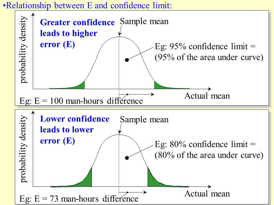 Relationship between E and confidence limit:
