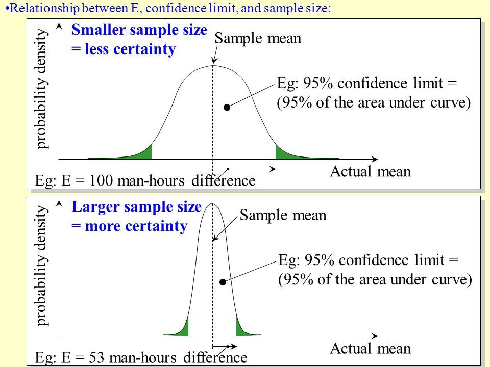 Eg: 95% confidence limit = (95% of the area under curve)