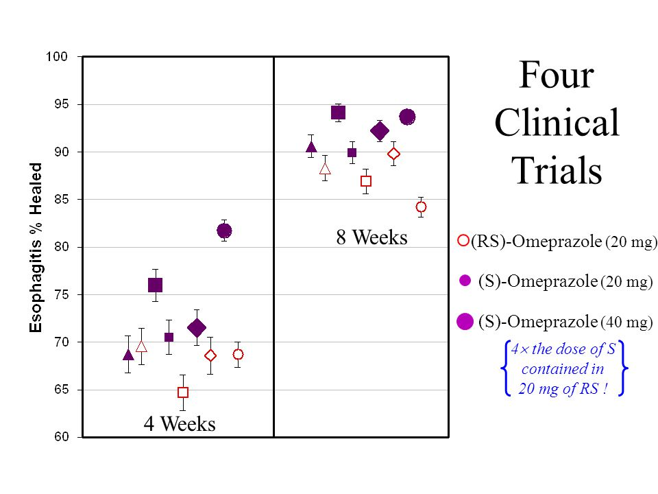 Four Clinical Trials 8 Weeks 4 Weeks (RS)-Omeprazole (20 mg)