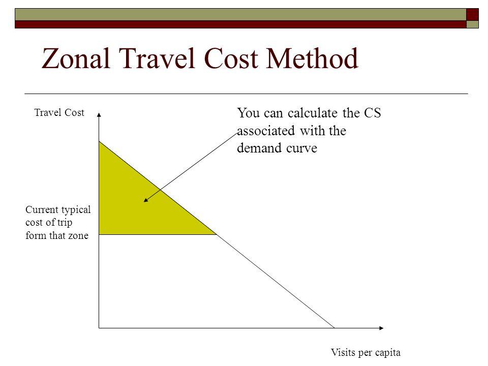 Zonal Travel Cost Method