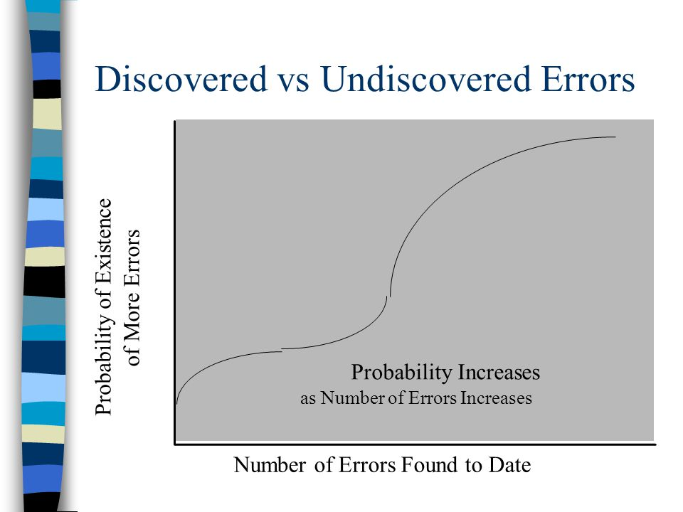 Discovered vs Undiscovered Errors