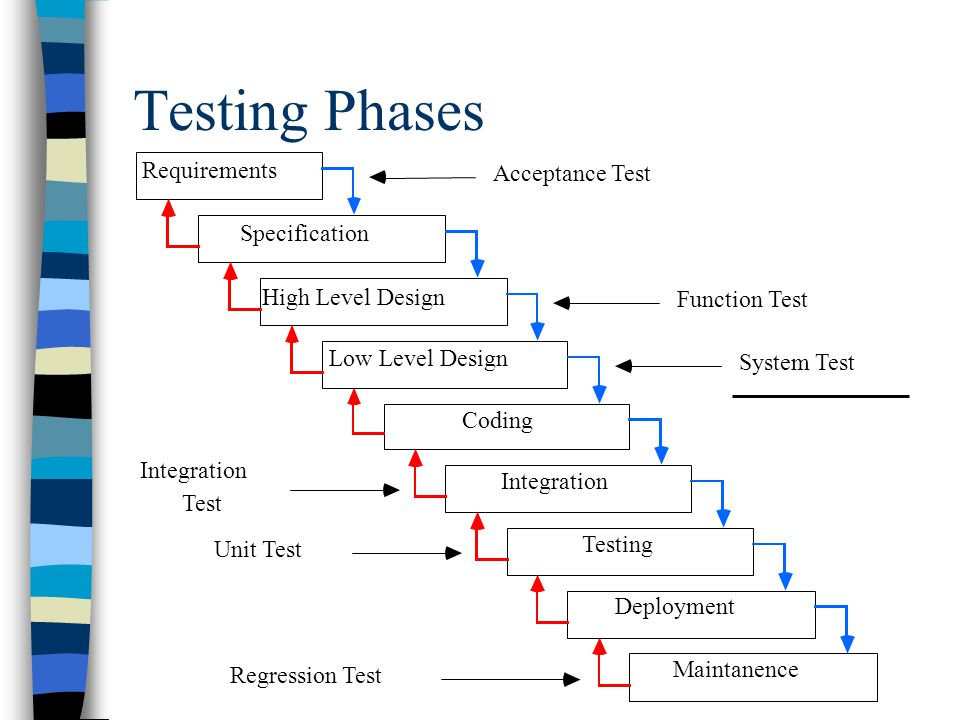 Testing Phases Requirements Acceptance Test Specification