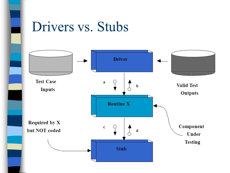Drivers vs. Stubs Driver Test Case Valid Test Inputs Outputs Routine X