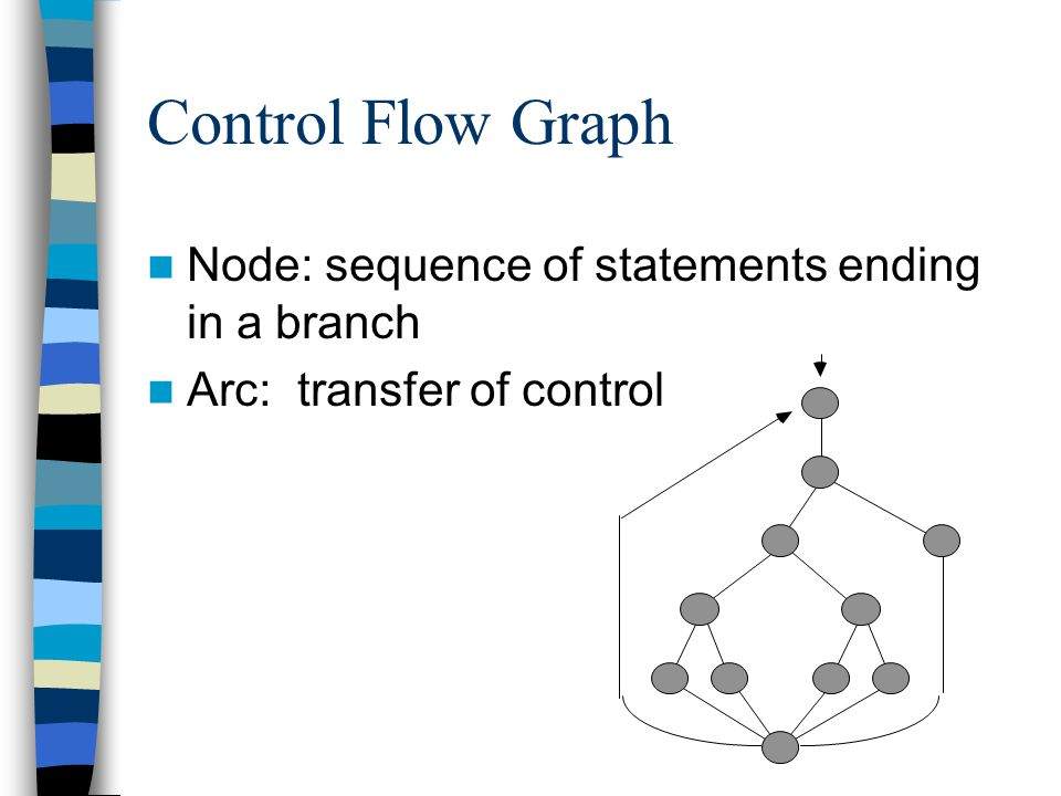 Control Flow Graph Node: sequence of statements ending in a branch