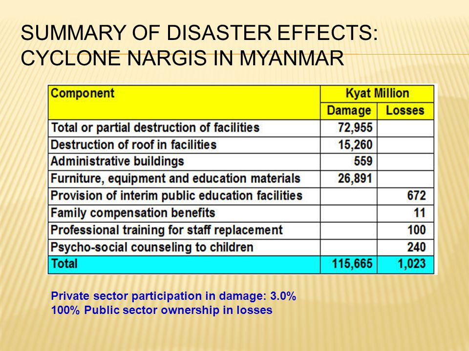 Summary of Disaster Effects: Cyclone Nargis in Myanmar