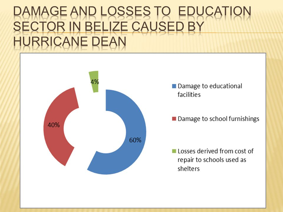 Damage and Losses to Education Sector in Belize caused by Hurricane Dean