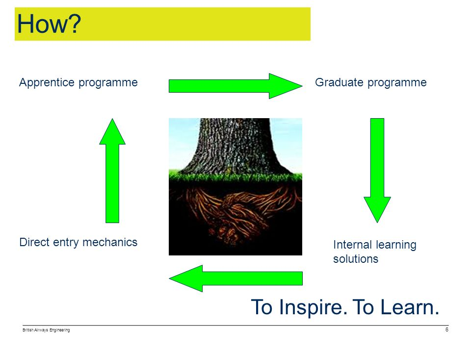 How To Inspire. To Learn. Apprentice programme Graduate programme