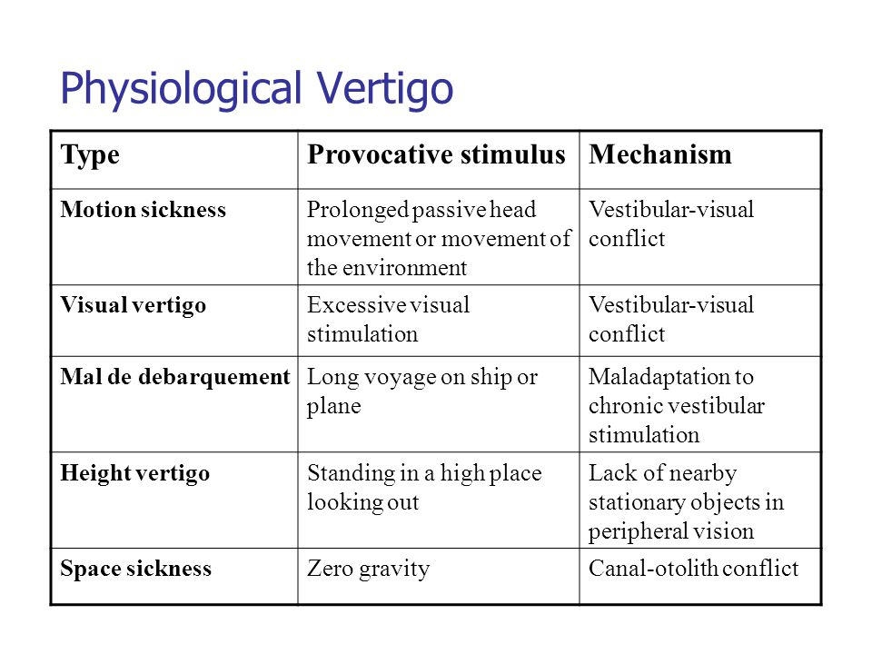 Physiological Vertigo