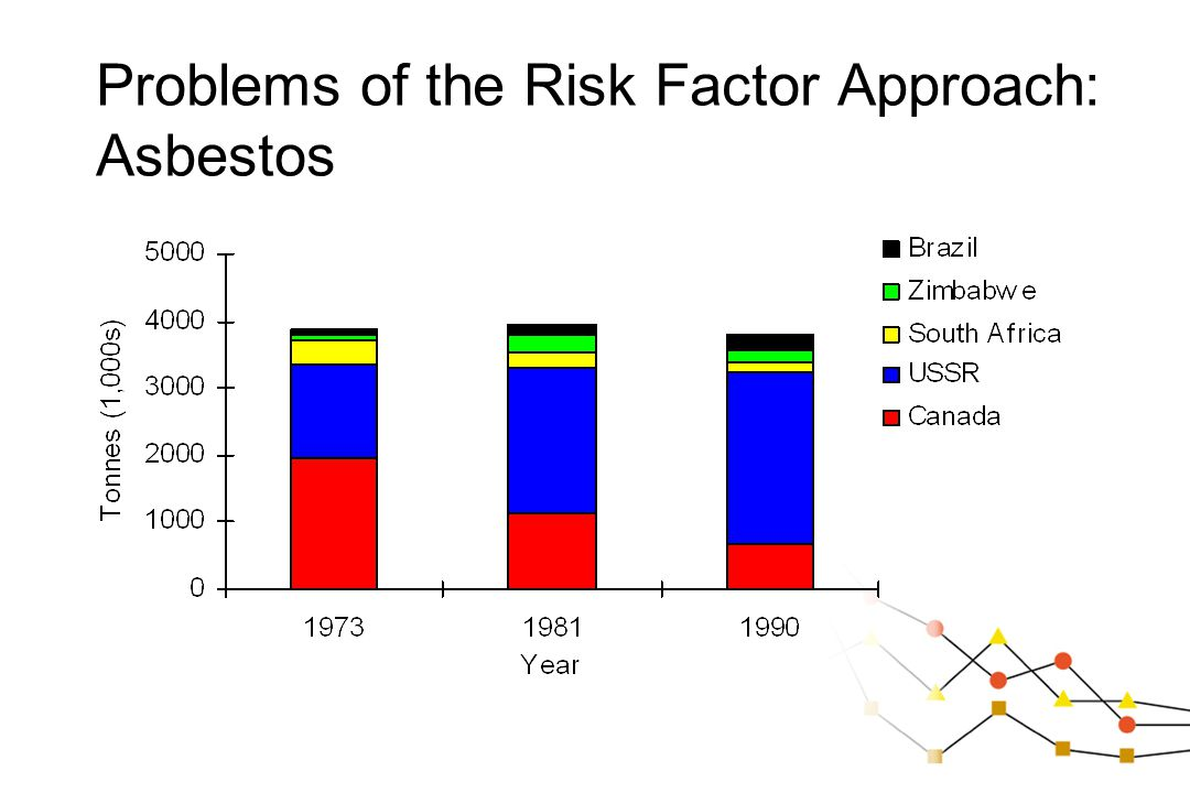 Problems of the Risk Factor Approach: Asbestos