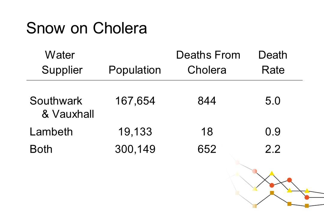 Snow on Cholera Water Deaths From Death