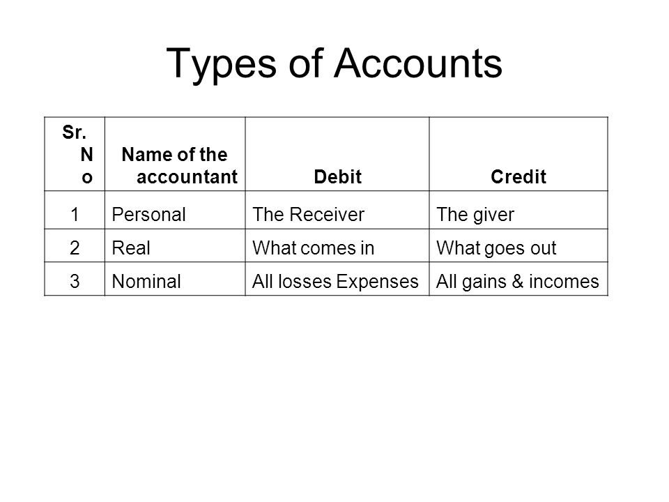 Types of Accounts Sr. No Name of the accountant Debit Credit 1