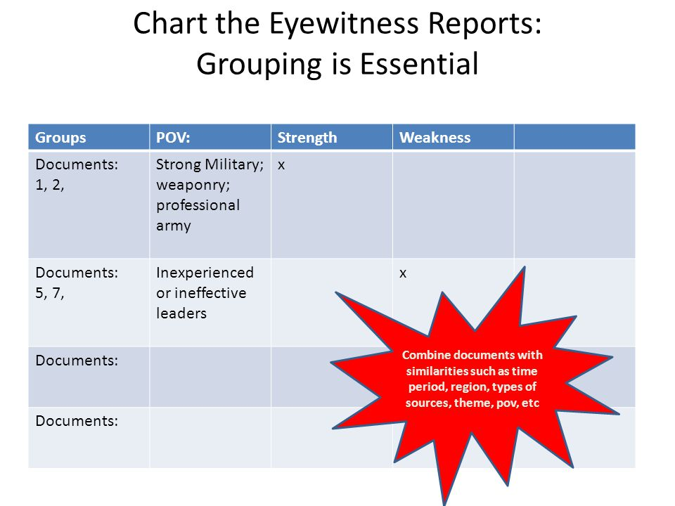 Chart the Eyewitness Reports: Grouping is Essential