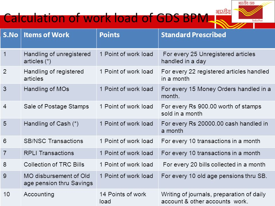 Calculation of work load of GDS BPM