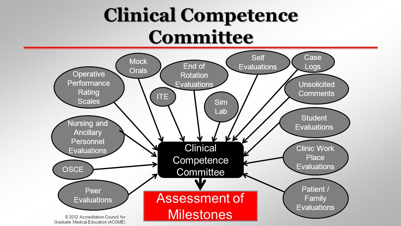 Clinical Competence Committee