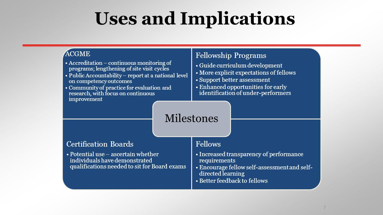 Uses and Implications Milestones ACGME