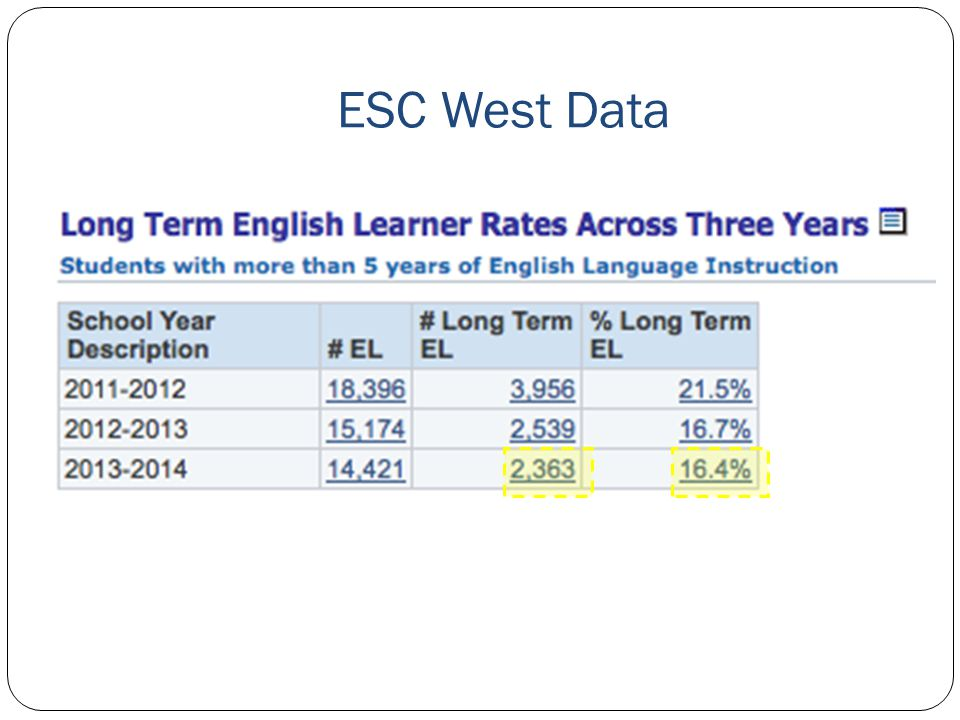 ESC West Data