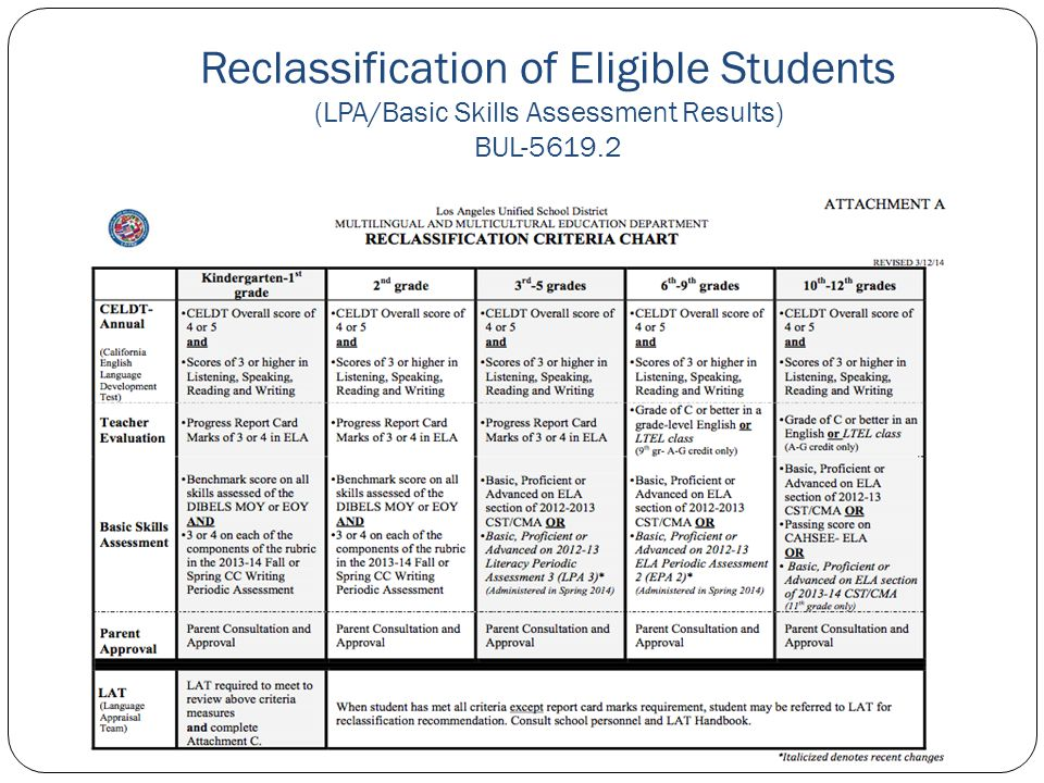 Reclassification of Eligible Students (LPA/Basic Skills Assessment Results) BUL-5619.2