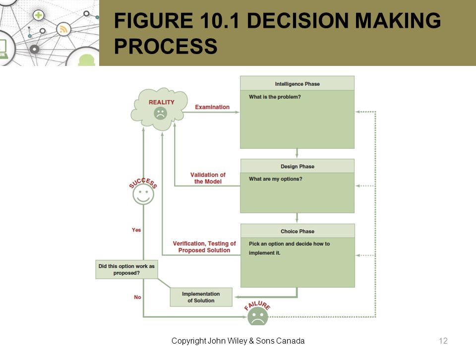 FIGURE 10.1 DECISION MAKING PROCESS