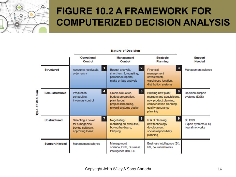 FIGURE 10.2 A FRAMEWORK FOR COMPUTERIZED DECISION ANALYSIS
