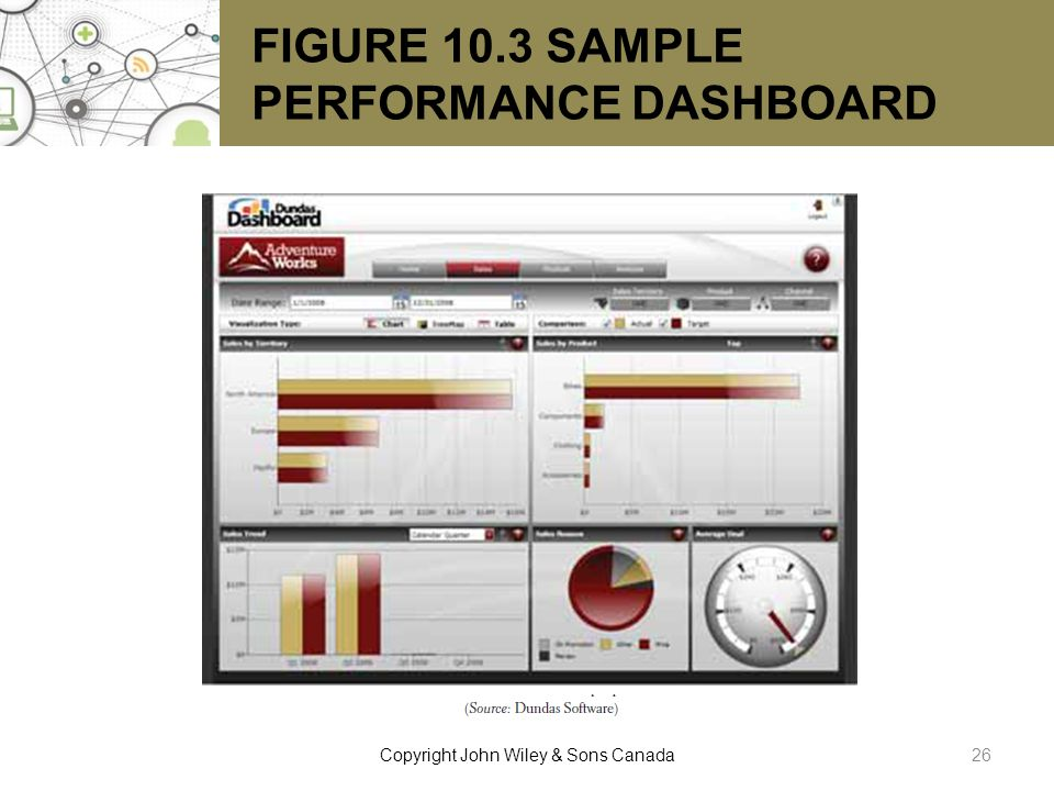 FIGURE 10.3 SAMPLE PERFORMANCE DASHBOARD