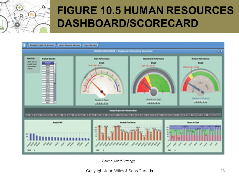 FIGURE 10.5 HUMAN RESOURCES DASHBOARD/SCORECARD