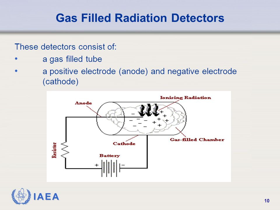 Gas Filled Radiation Detectors