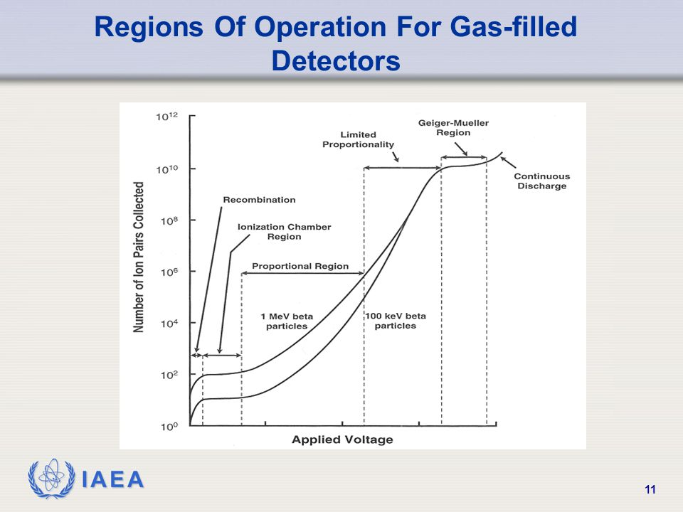 Regions Of Operation For Gas-filled Detectors