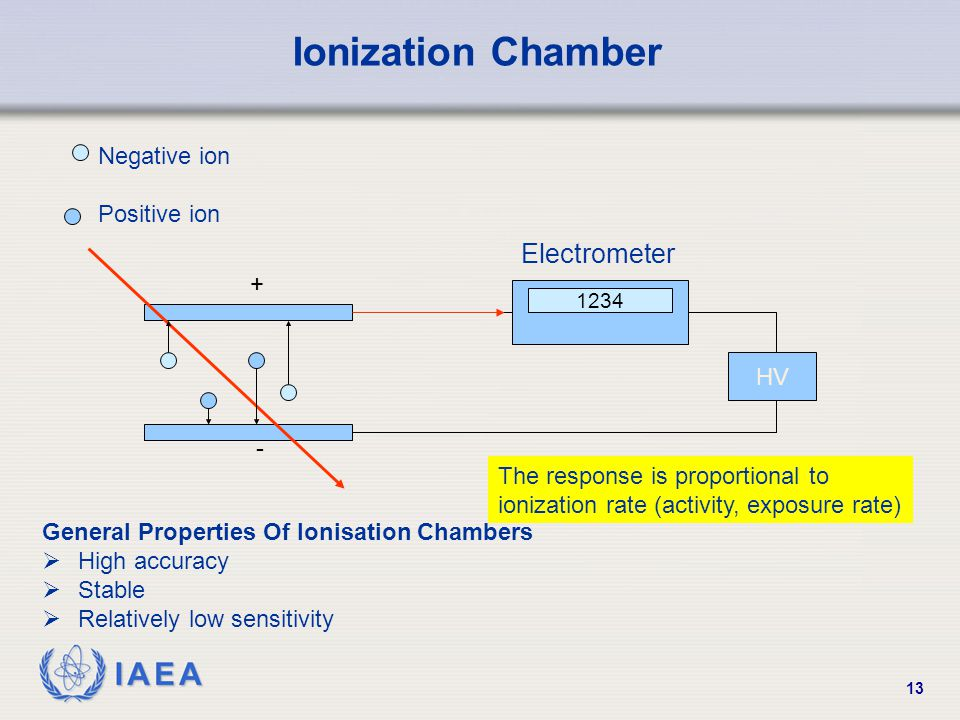Ionization Chamber Electrometer Negative ion Positive ion + HV -