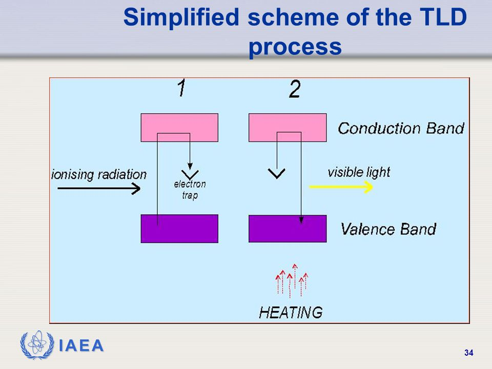 Simplified scheme of the TLD process