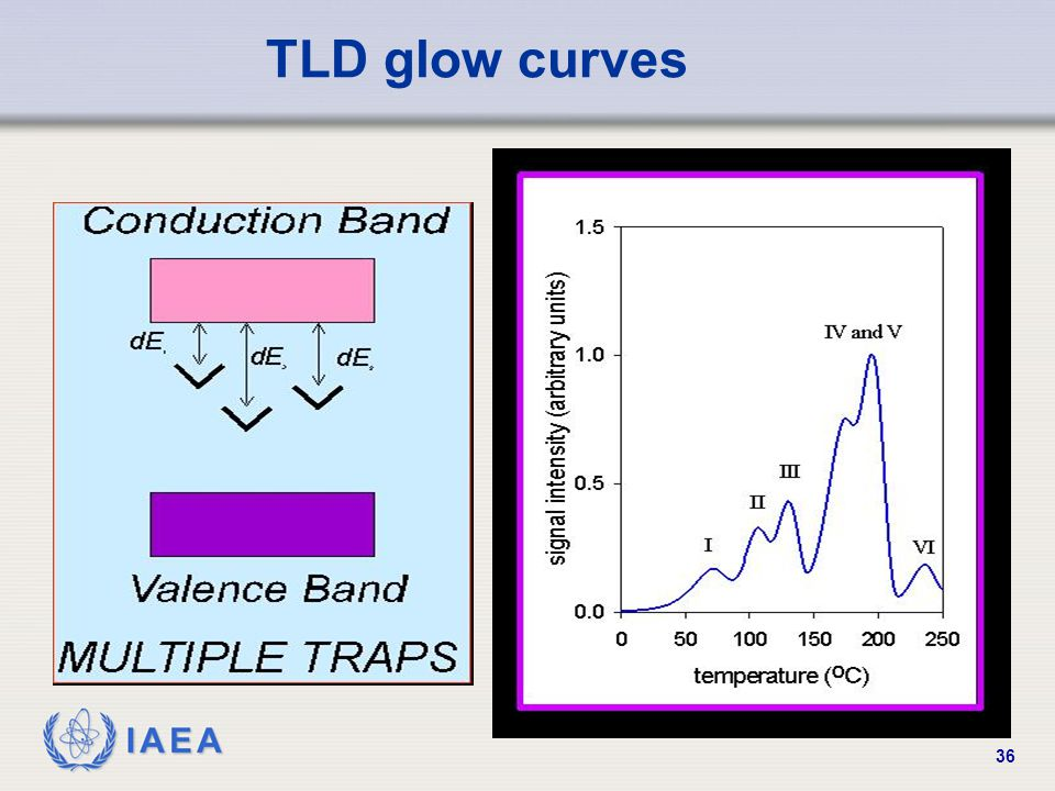 TLD glow curves