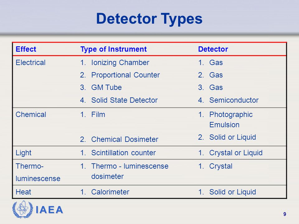 Detector Types Effect Type of Instrument Detector Electrical
