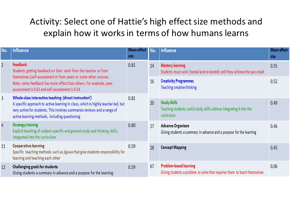 Activity: Select one of Hattie's high effect size methods and explain how it works in terms of how humans learns