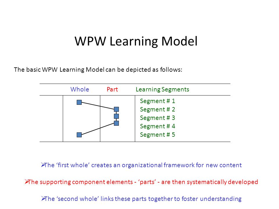 WPW Learning Model The basic WPW Learning Model can be depicted as follows: Whole Part Learning Segments.