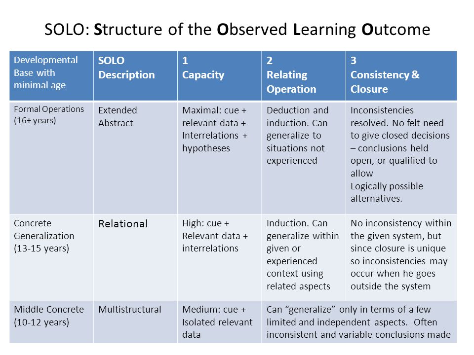 SOLO: Structure of the Observed Learning Outcome