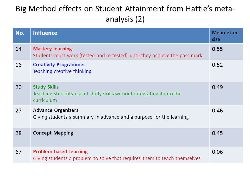 Big Method effects on Student Attainment from Hattie's meta-analysis (2)