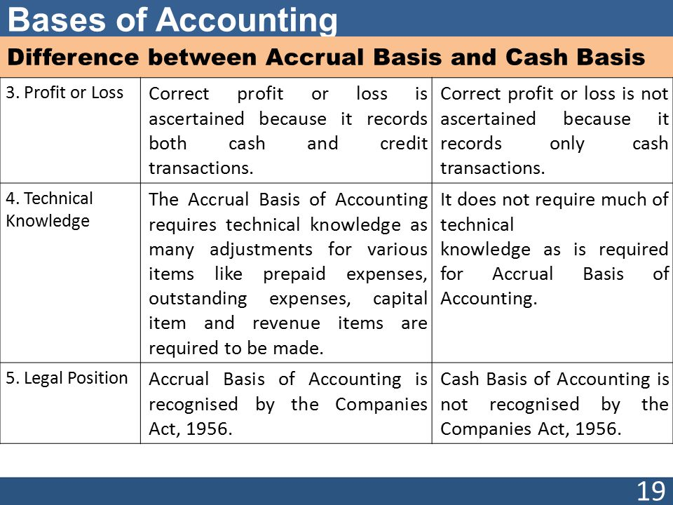 accrual basis and cash basis accounting paper essay Question p4-1 a record transactions on accrual basis convert revenue to cash receipts the using the accrual basis of accounting essay papers essay paper.