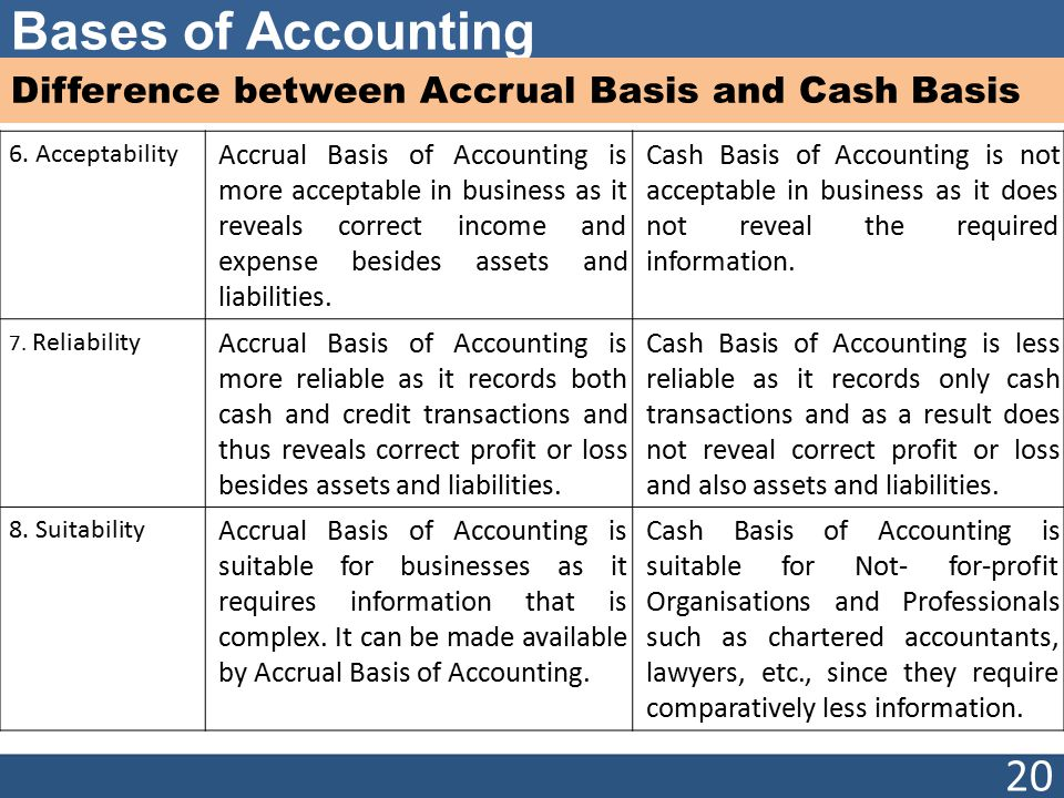 Difference between Accrual Basis and Cash Basis
