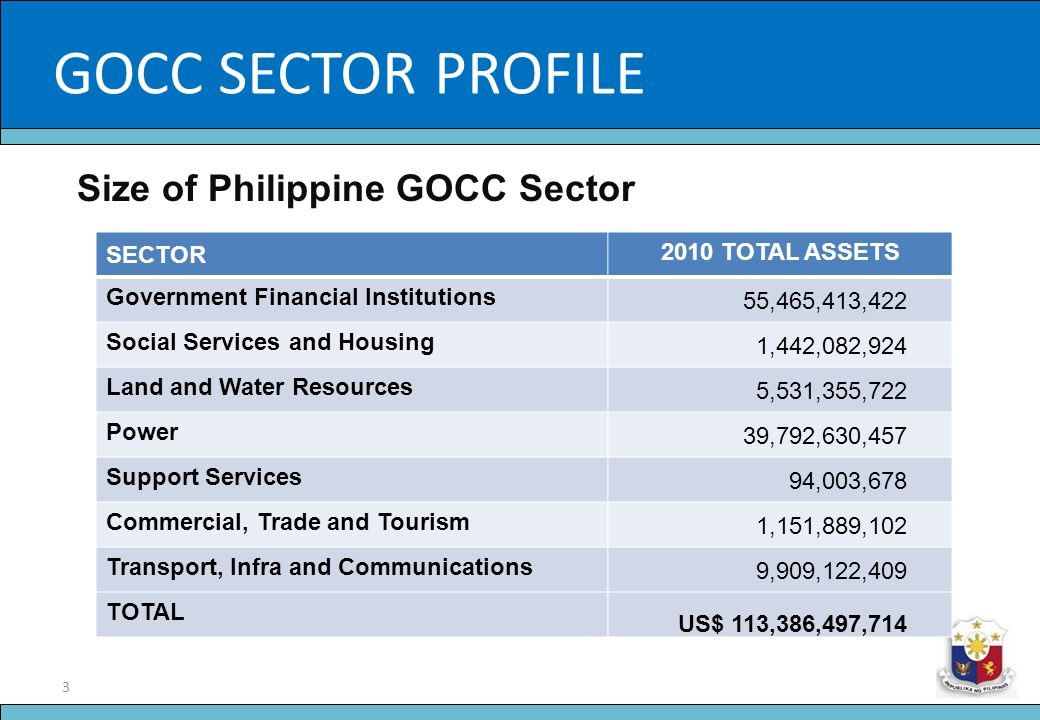 GOCC SECTOR PROFILE Slide Title Size of Philippine GOCC Sector SECTOR