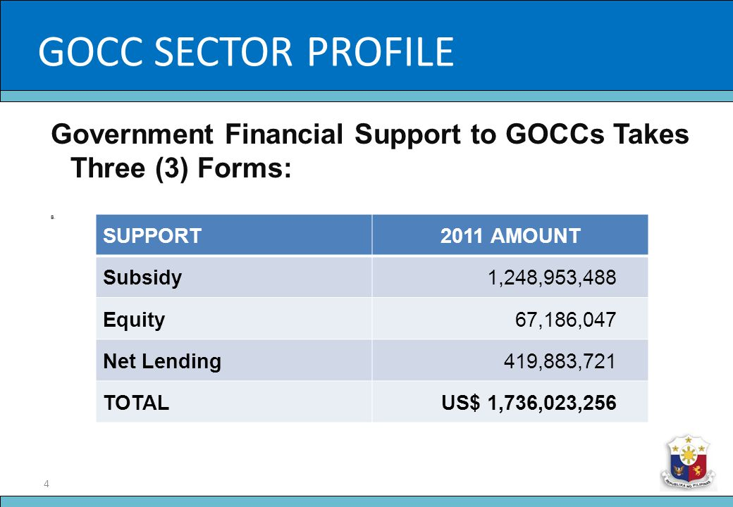 GOCC SECTOR PROFILE Slide Title