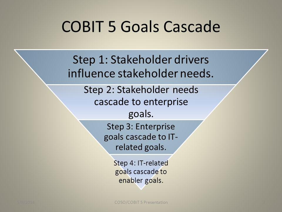 COBIT 5 Goals Cascade Step 1: Stakeholder drivers influence stakeholder needs. Step 2: Stakeholder needs cascade to enterprise goals.