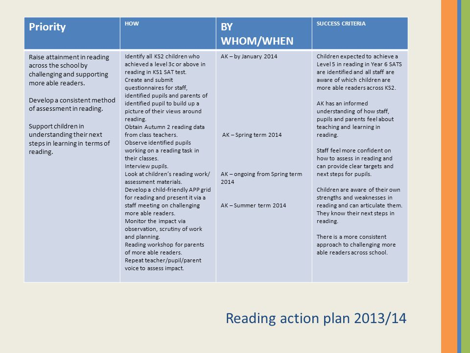 Reading action plan 2013/14 Priority BY WHOM/WHEN
