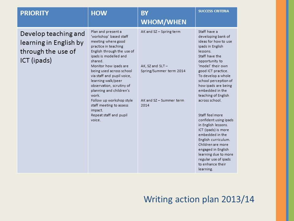 Writing action plan 2013/14 PRIORITY HOW BY WHOM/WHEN
