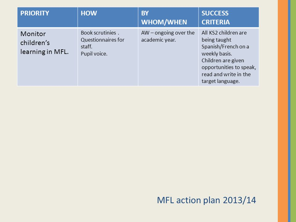 MFL action plan 2013/14 PRIORITY HOW BY WHOM/WHEN SUCCESS CRITERIA