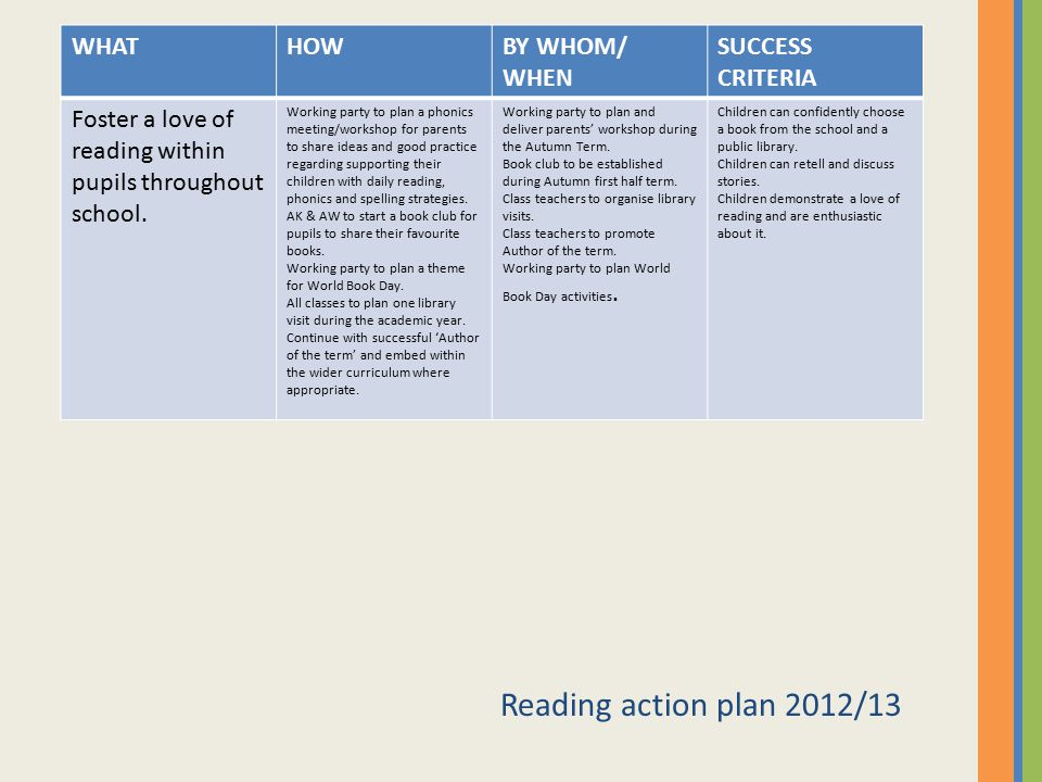Reading action plan 2012/13 WHAT HOW BY WHOM/ WHEN SUCCESS CRITERIA
