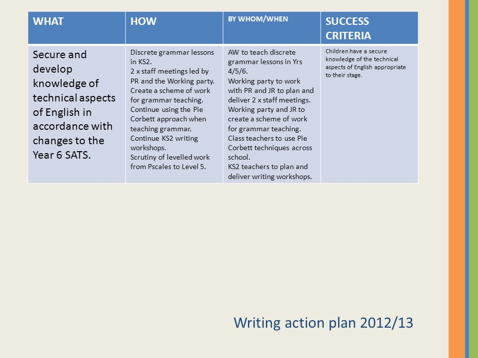 Writing action plan 2012/13 WHAT HOW SUCCESS CRITERIA