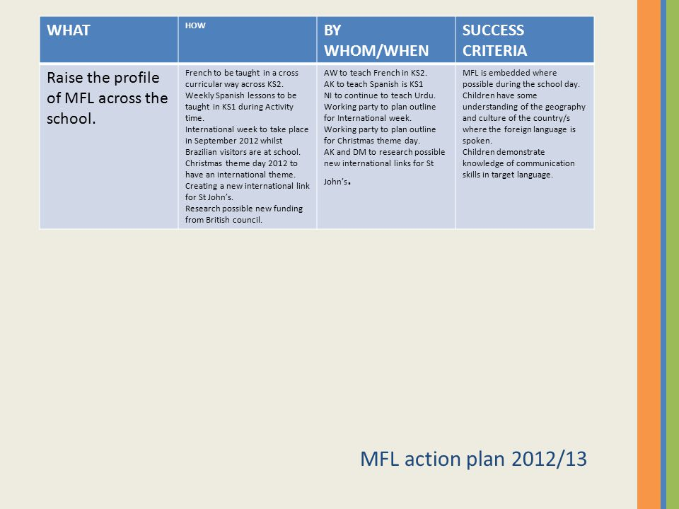 MFL action plan 2012/13 WHAT BY WHOM/WHEN SUCCESS CRITERIA