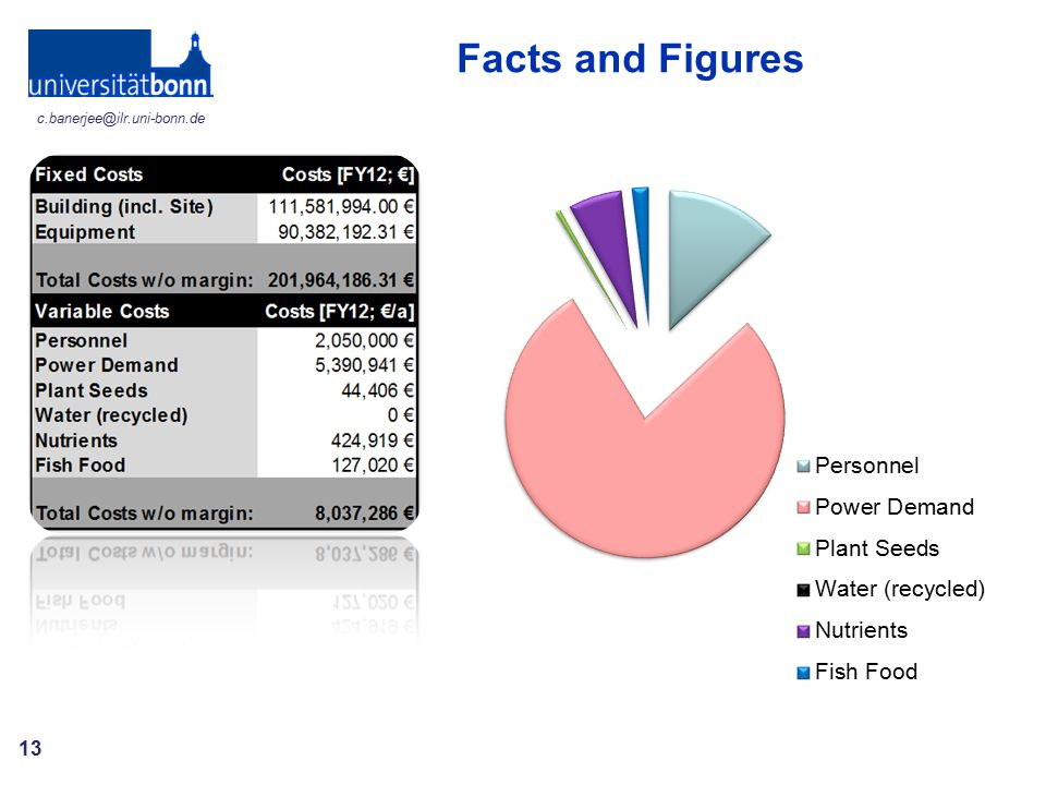 Facts and Figures Requires 3.5 GWh power for 5.3 mill €